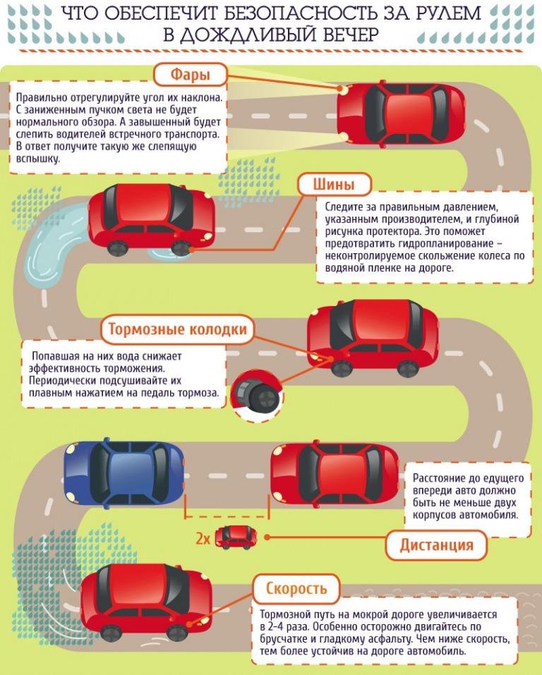 Что обеспечит безопасность за рулём в дождливый вечер?
